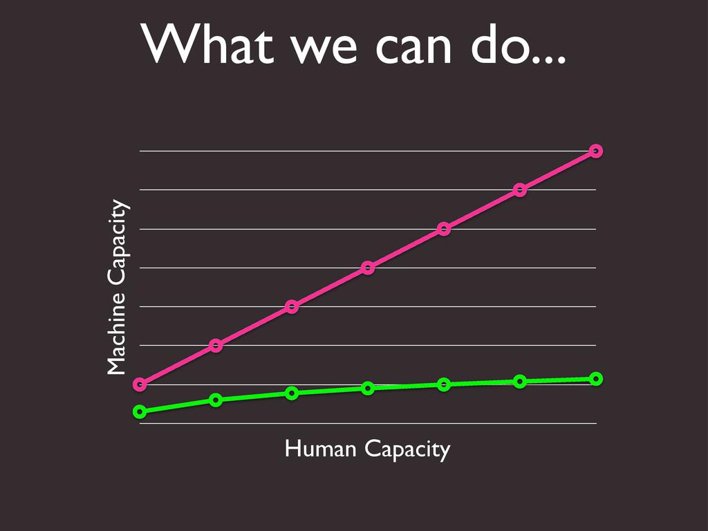 What we can do... Machine Capacity Human Capaci...
