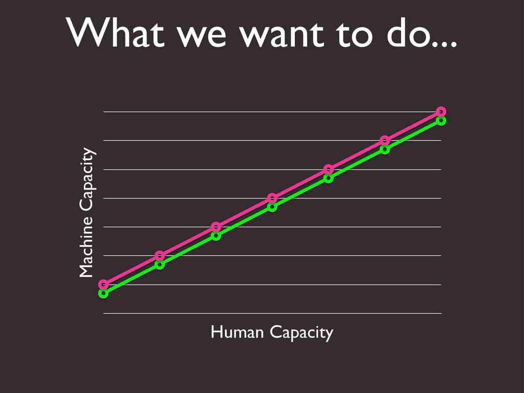 What we want to do... Machine Capacity Human Ca...
