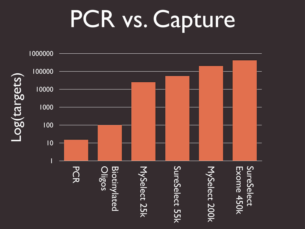 PCR vs. Capture 1 10 100 1000 10000 100000 1000...