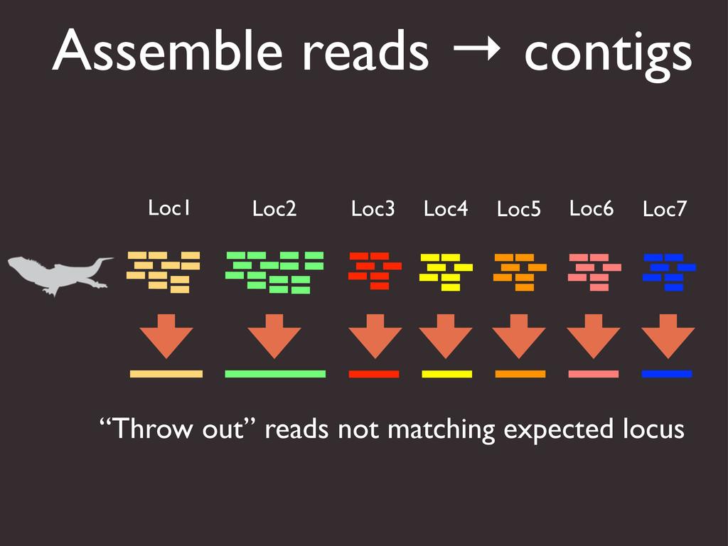 Assemble reads → contigs Loc1 Loc2 Loc3 Loc4 Lo...