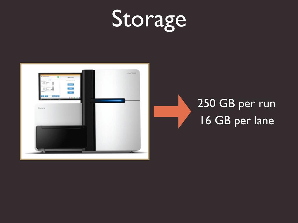 Storage 250 GB per run 16 GB per lane