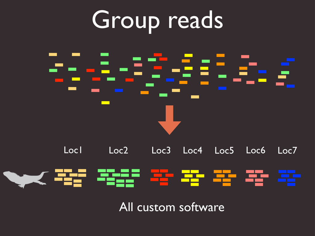 Group reads Loc1 Loc2 Loc3 Loc4 Loc5 Loc6 Loc7 ...