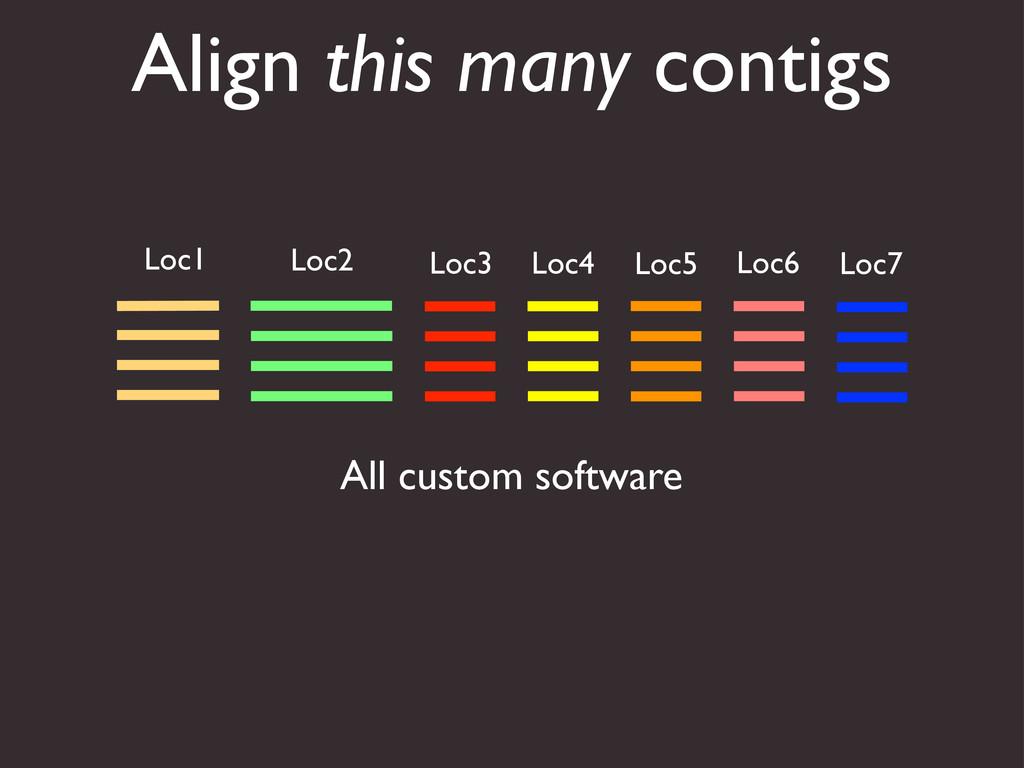 Align this many contigs Loc1 Loc2 Loc3 Loc4 Loc...