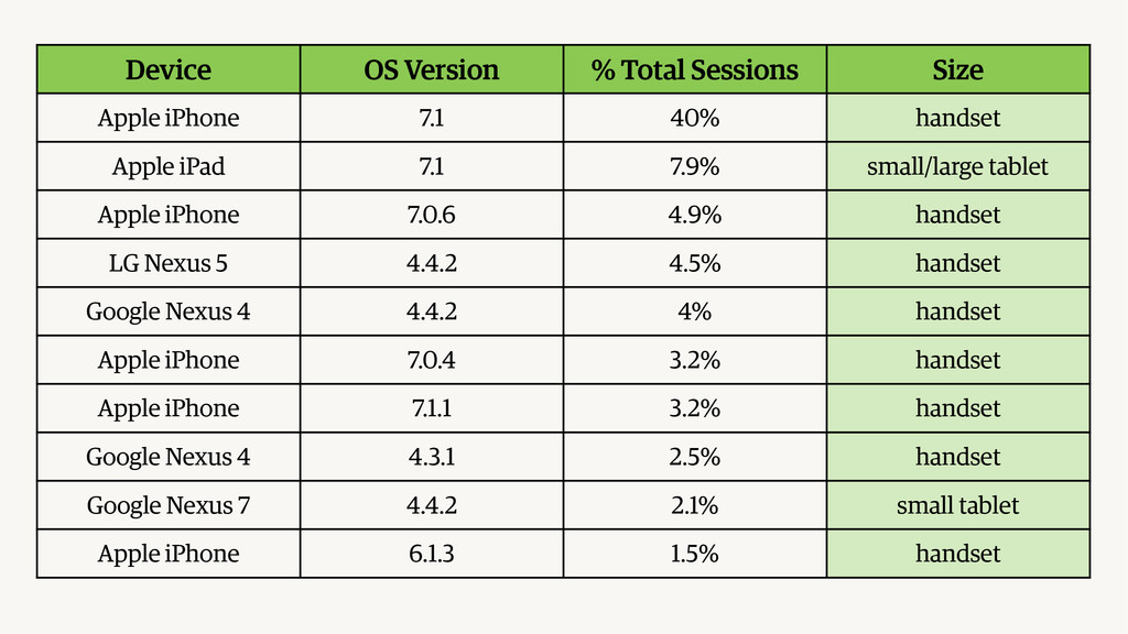 Device OS Version % Total Sessions Size Apple i...