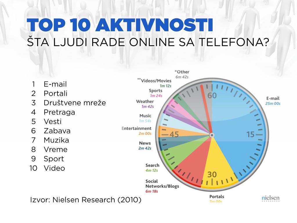 TOP 10 AKTIVNOSTI ŠTA LJUDI RADE ONLINE SA TELE...
