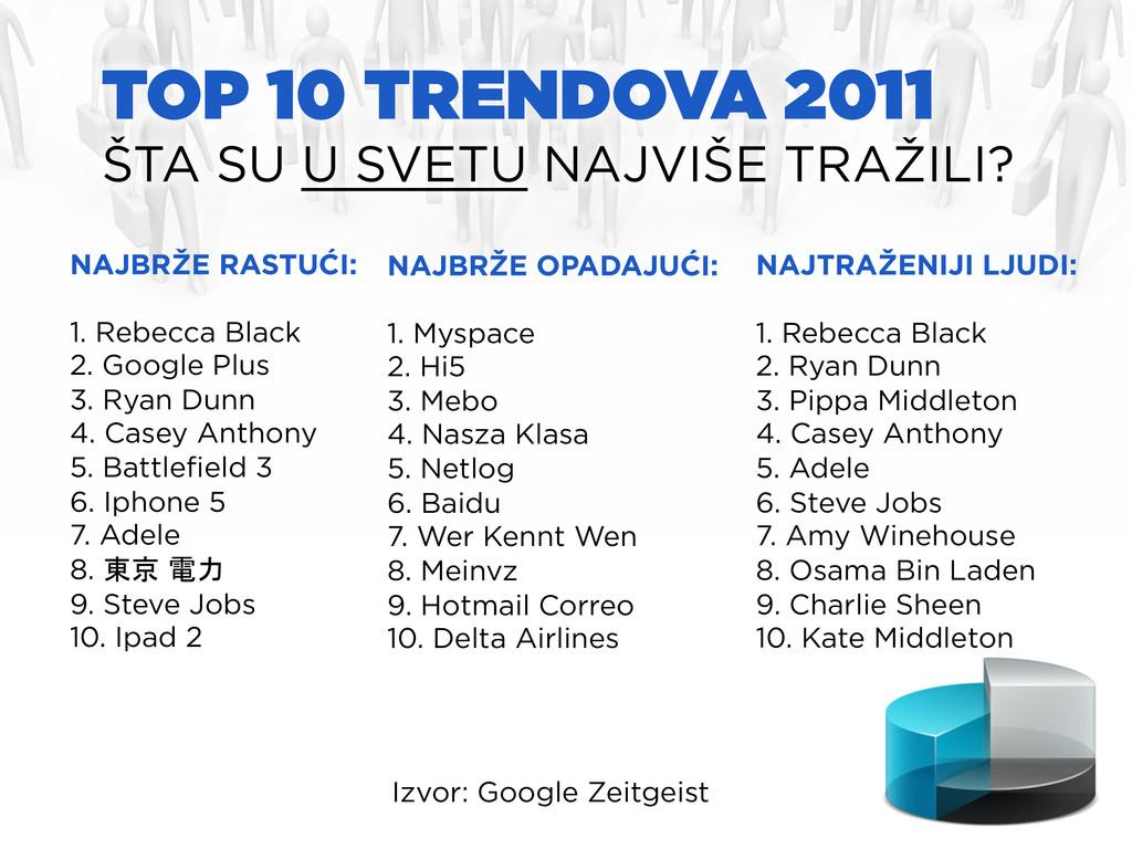TOP 10 TRENDOVA 2011 ŠTA SU U SVETU NAJVIŠE TRA...