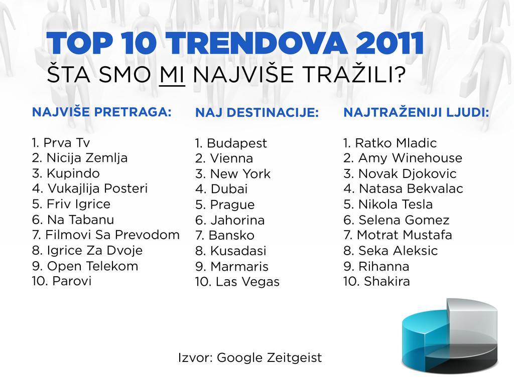 TOP 10 TRENDOVA 2011 ŠTA SMO MI NAJVIŠE TRAŽILI...