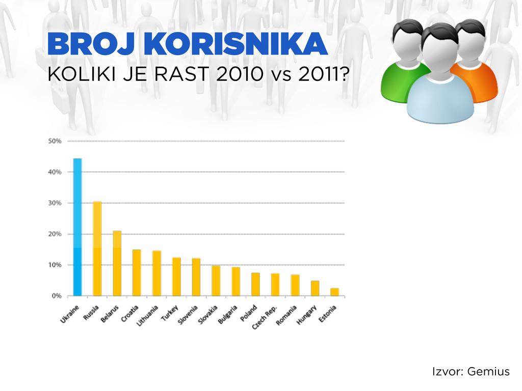 BROJ KORISNIKA KOLIKI JE RAST 2010 vs 2011? Izv...