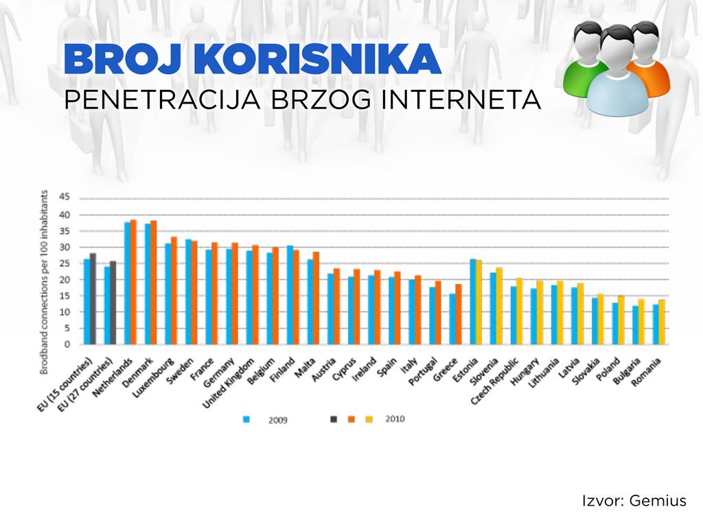 BROJ KORISNIKA PENETRACIJA BRZOG INTERNETA Izvo...