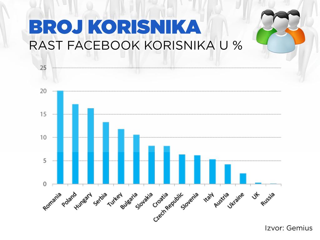 BROJ KORISNIKA RAST FACEBOOK KORISNIKA U % Izvo...