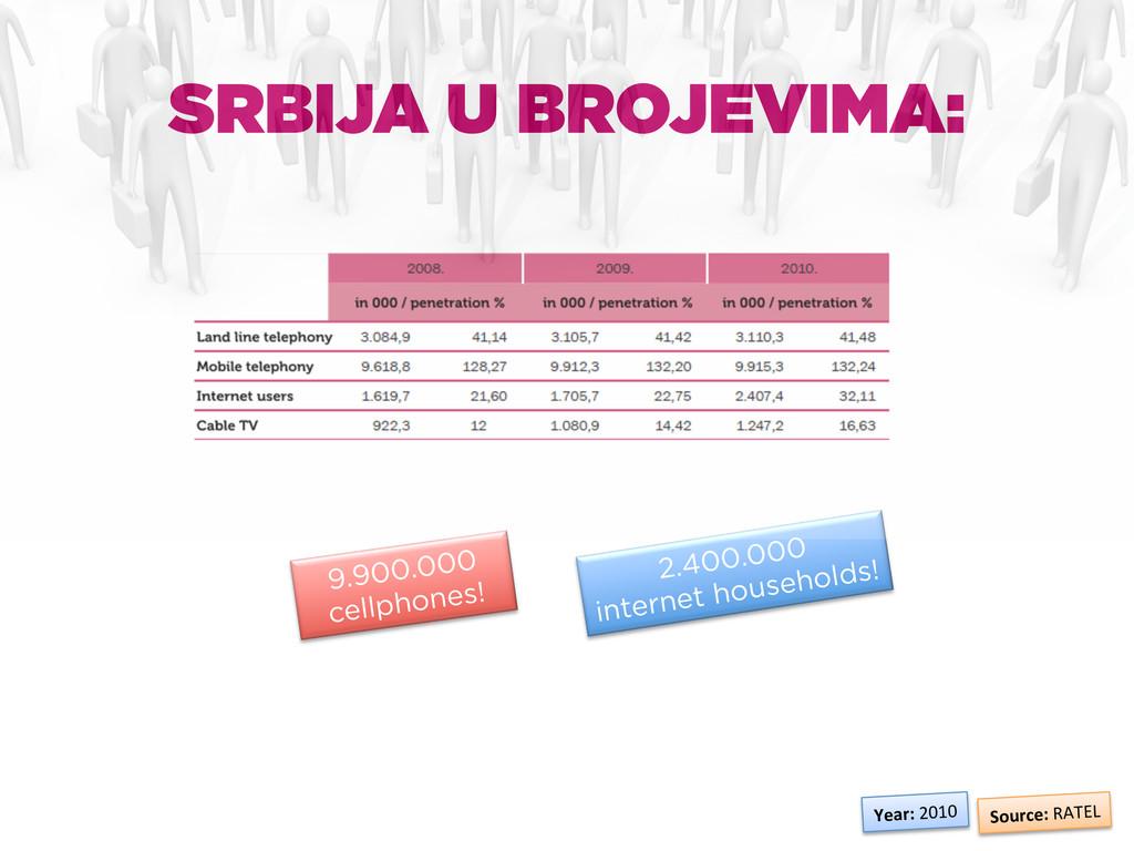SRBIJA U BROJEVIMA: Source: RATEL  9.900....