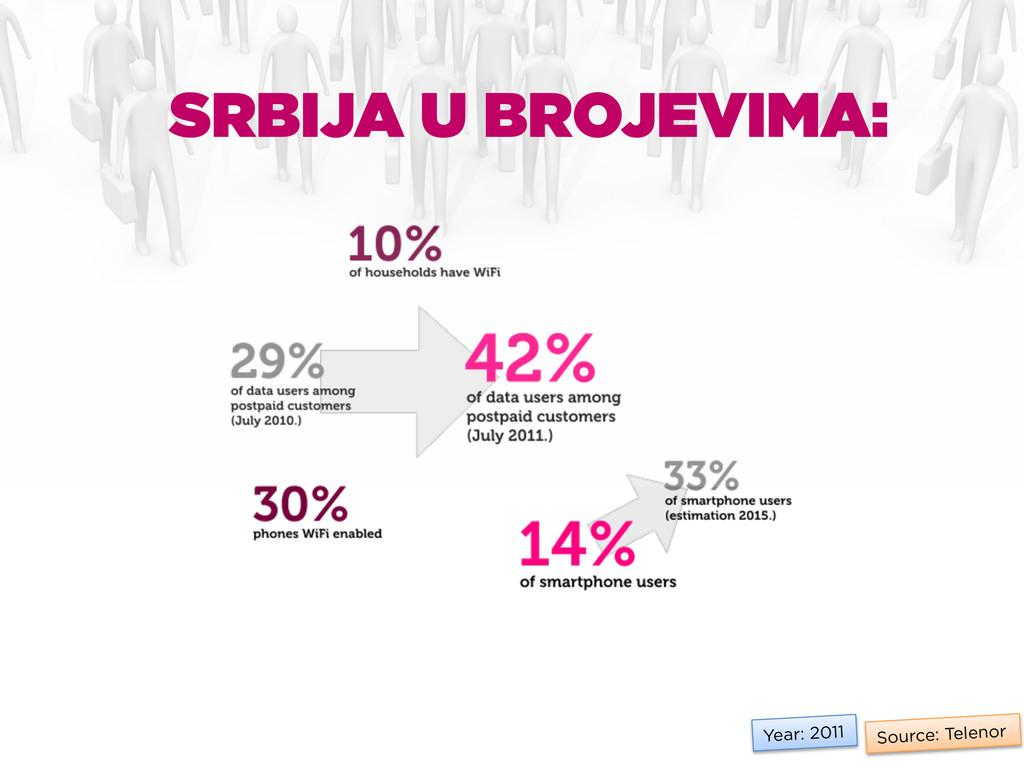 Source: Telenor Year: 2011 SRBIJA U BROJEVIMA: