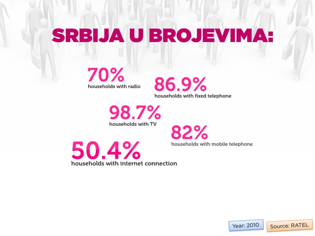 Source: RATEL Year: 2010 SRBIJA U BROJEVIMA:
