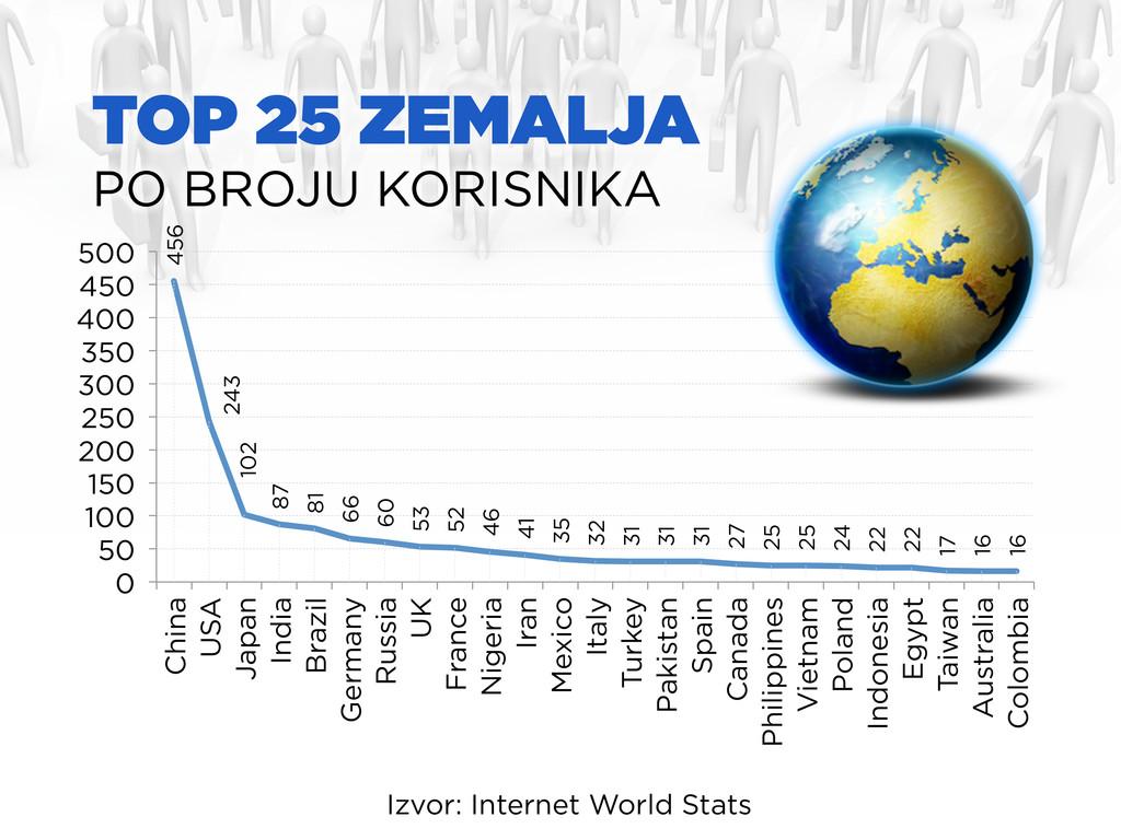TOP 25 ZEMALJA PO BROJU KORISNIKA Izvor: Intern...