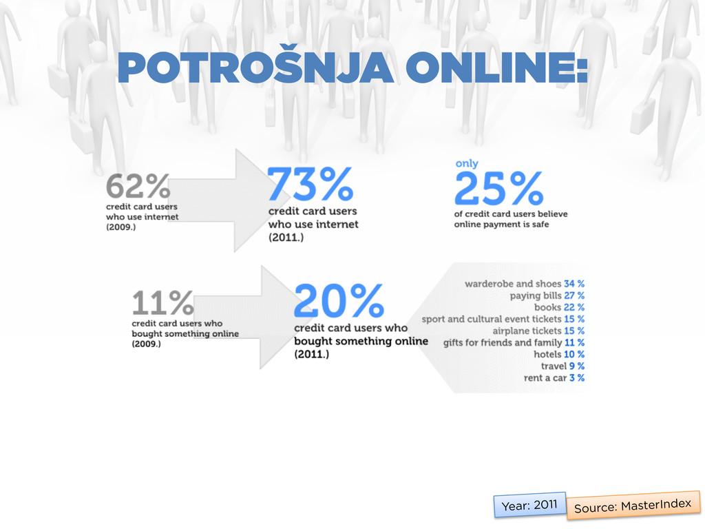 Source: MasterIndex Year: 2011 POTROŠNJA ONLINE: