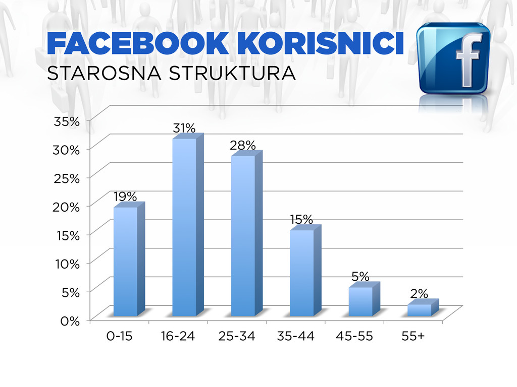 FACEBOOK KORISNICI STAROSNA STRUKTURA 0% 5% 10%...