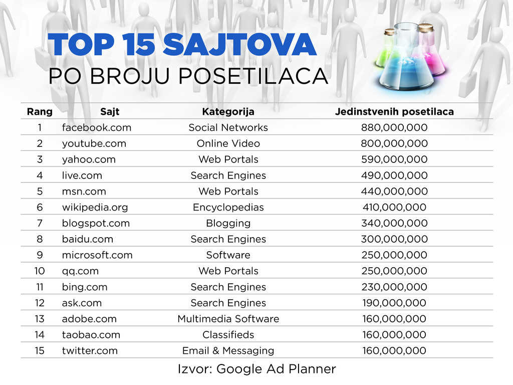 TOP 15 SAJTOVA PO BROJU POSETILACA Izvor: Googl...