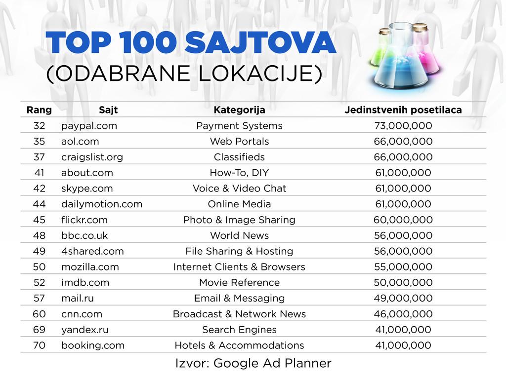 TOP 100 SAJTOVA (ODABRANE LOKACIJE) Izvor: Goog...