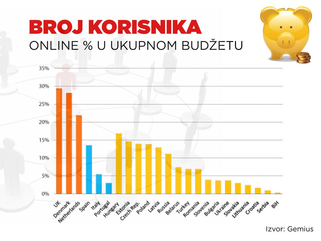 BROJ KORISNIKA ONLINE % U UKUPNOM BUDŽETU Izvor...