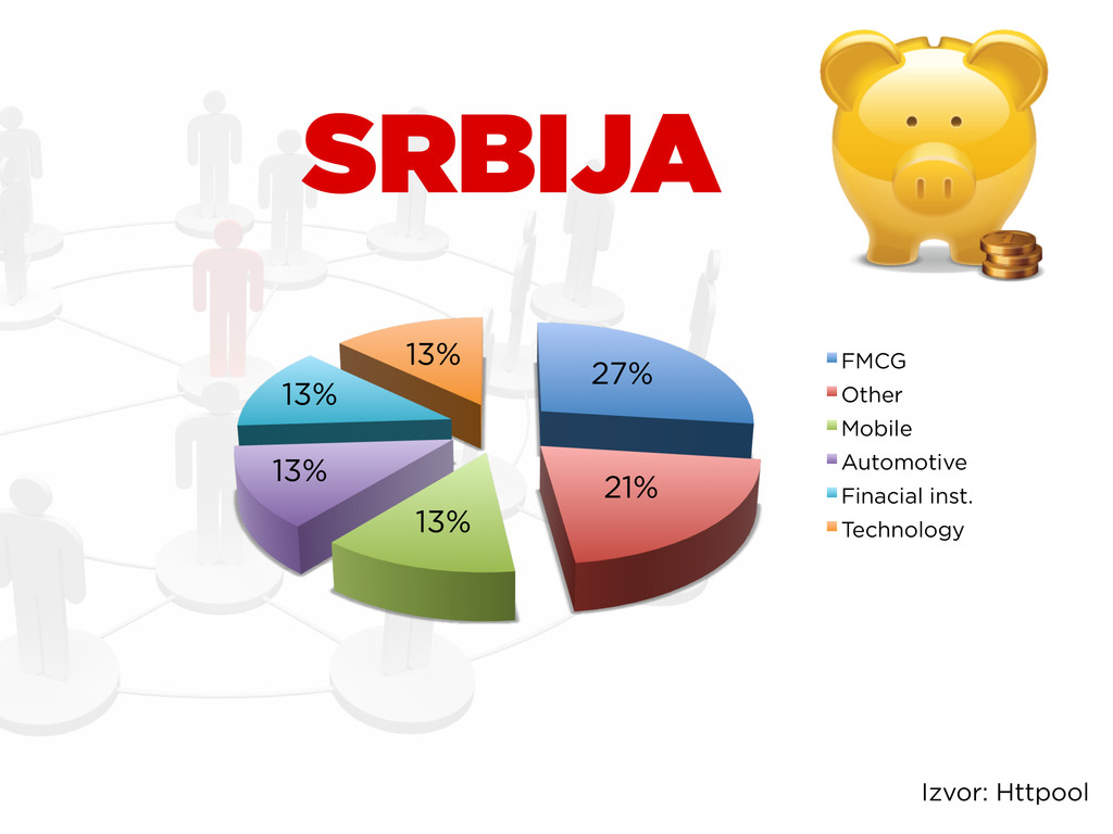 27% 21% 13% 13% 13% 13% FMCG Other Mobile Autom...
