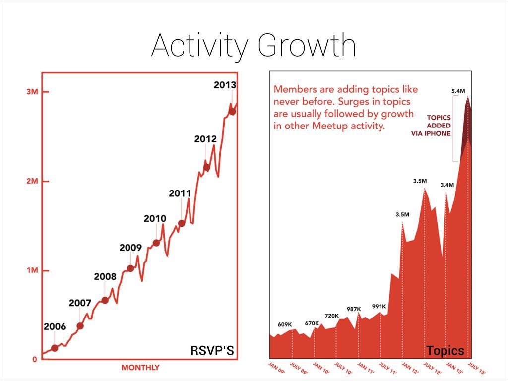Activity Growth RSVP'S Topics