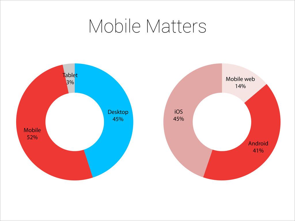 Mobile Matters Desktop 45% Mobile 52% Tablet 3%...