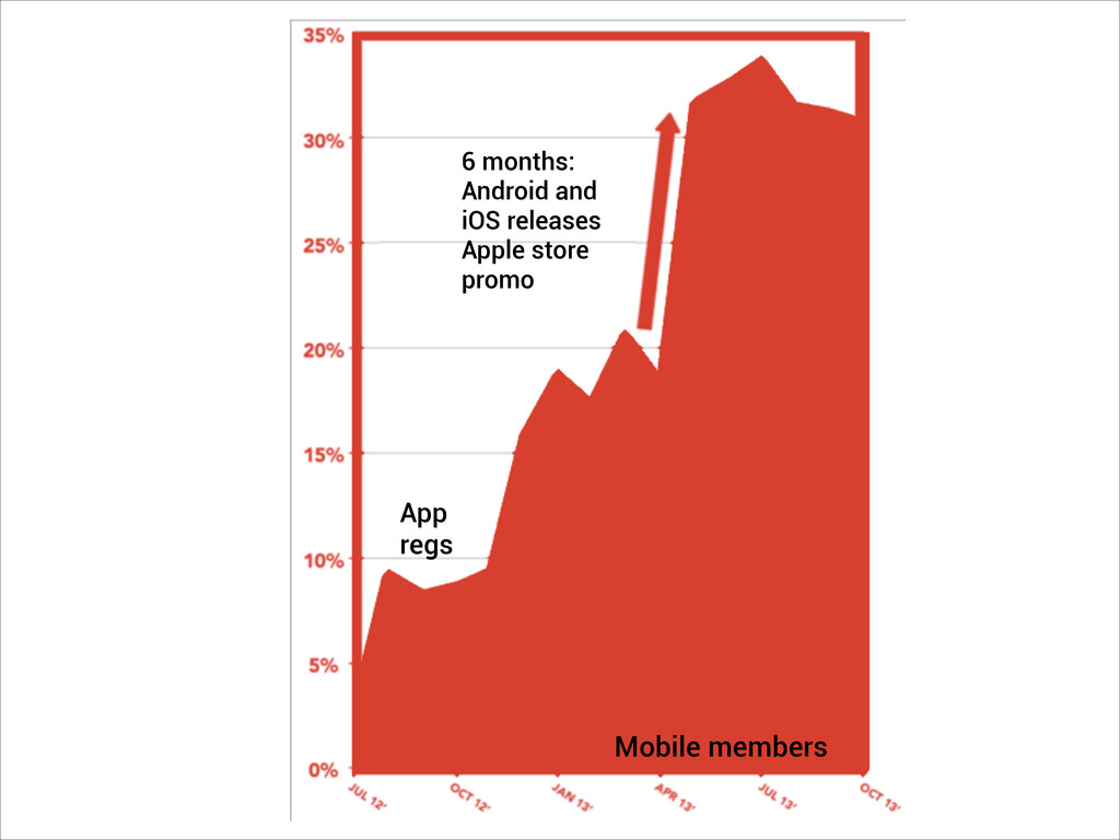 Mobile members 6 months: Android and iOS releas...