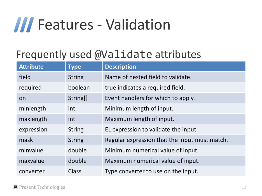Features - Validation Frequently used @Validate...