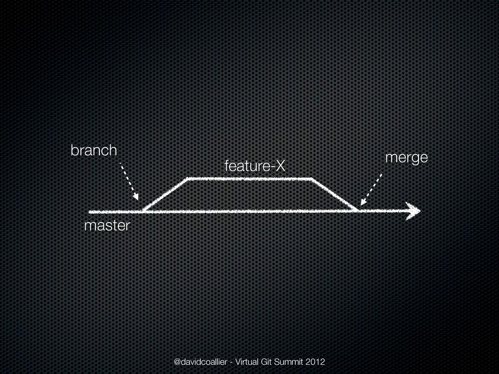 @davidcoallier - Virtual Git Summit 2012 master...