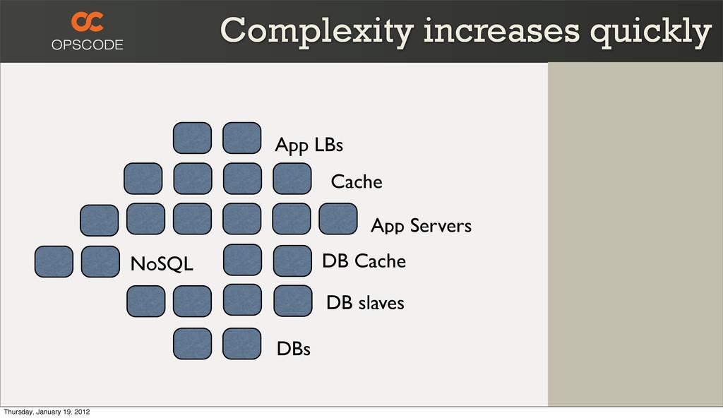 App LBs App Servers NoSQL DB slaves Cache DB Ca...
