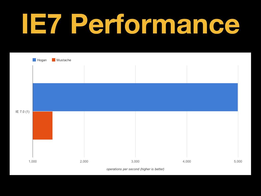 IE7 Performance