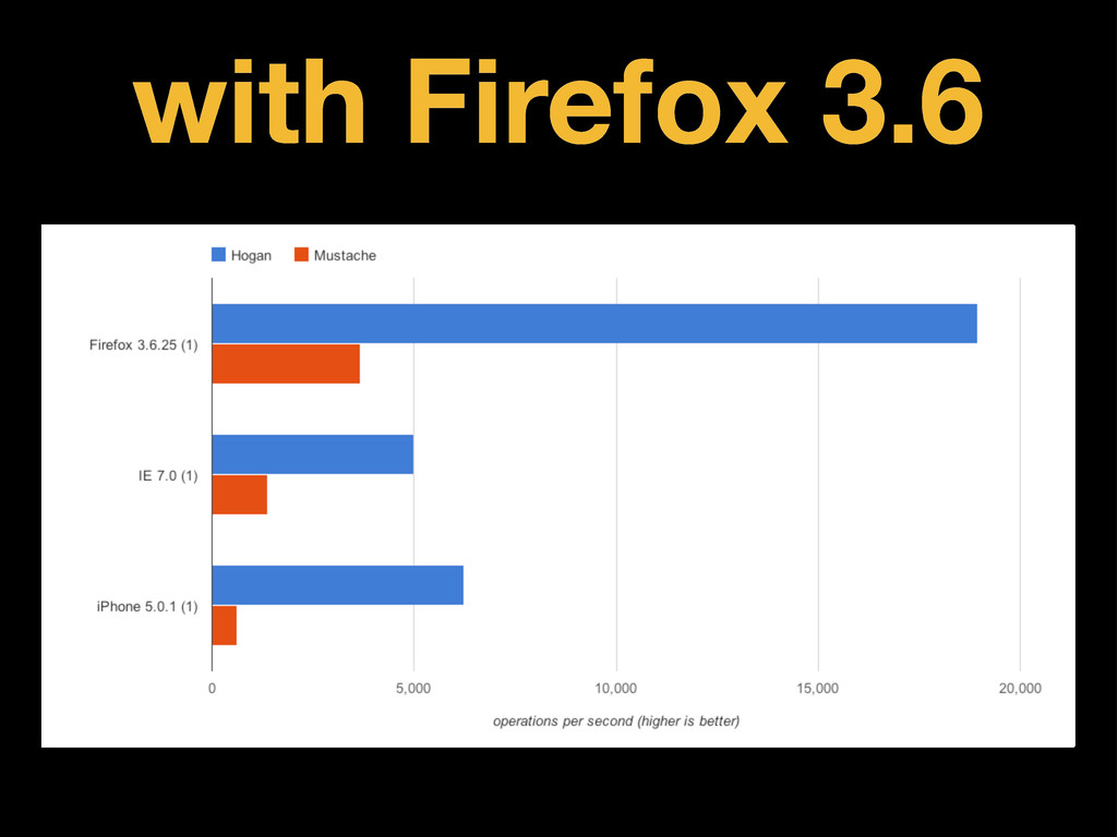 with Firefox 3.6