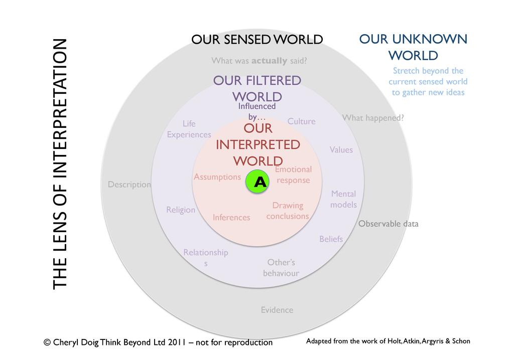THELENSOFINTERPRETATION OUR FILTERED WORLD...