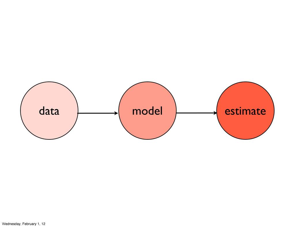 estimate model data Wednesday, February 1, 12