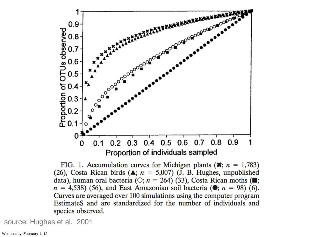 source: Hughes et al. 2001 Wednesday, February ...