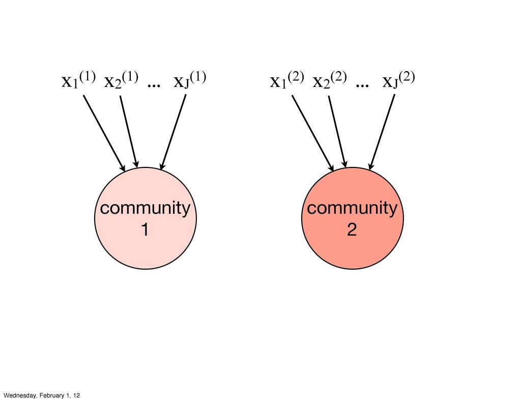 community 2 community 1 x1 (1) x2 (1) xJ (1) .....