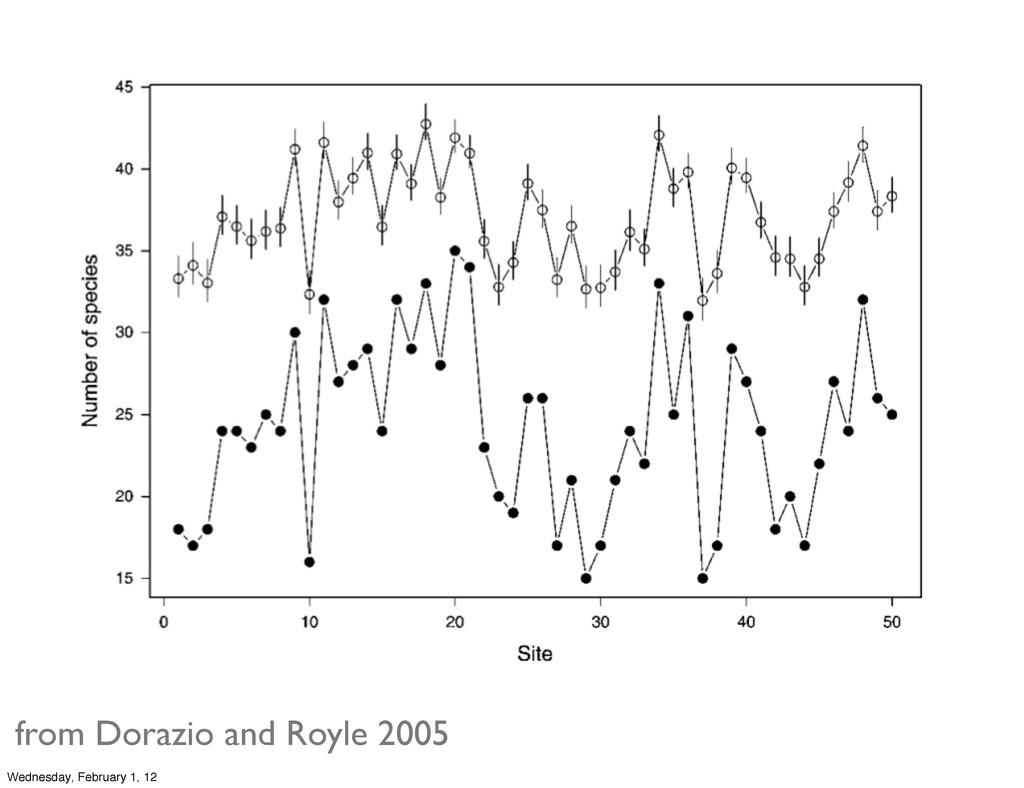 from Dorazio and Royle 2005 Wednesday, February...