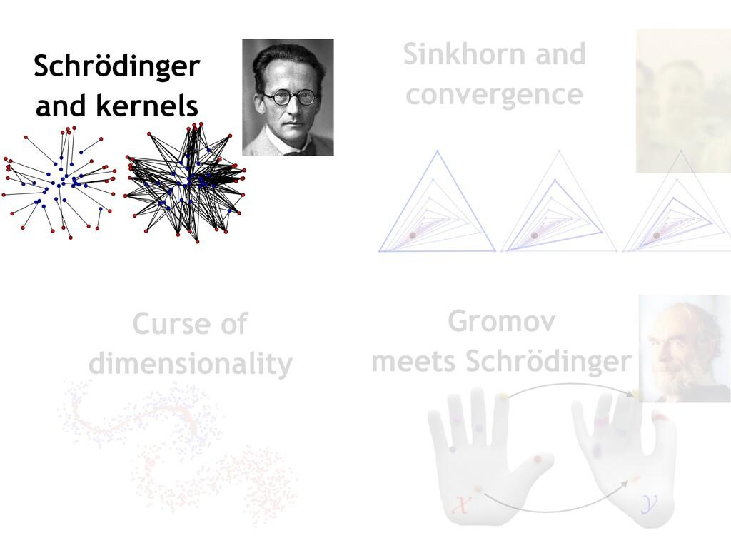 Schrödinger and kernels dimensionality Curse of...