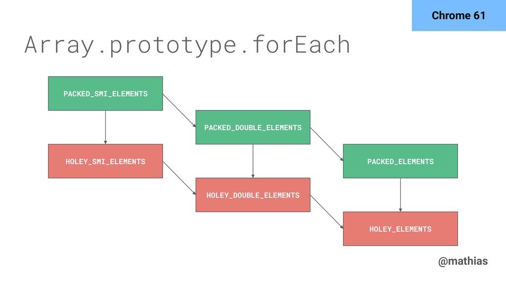 @mathias Array.prototype.forEach PACKED_SMI_ELE...