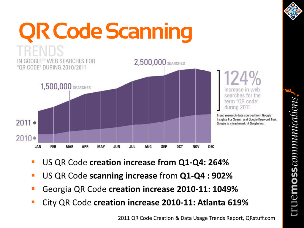  US QR Code creation increase from Q1-Q4: 264%...