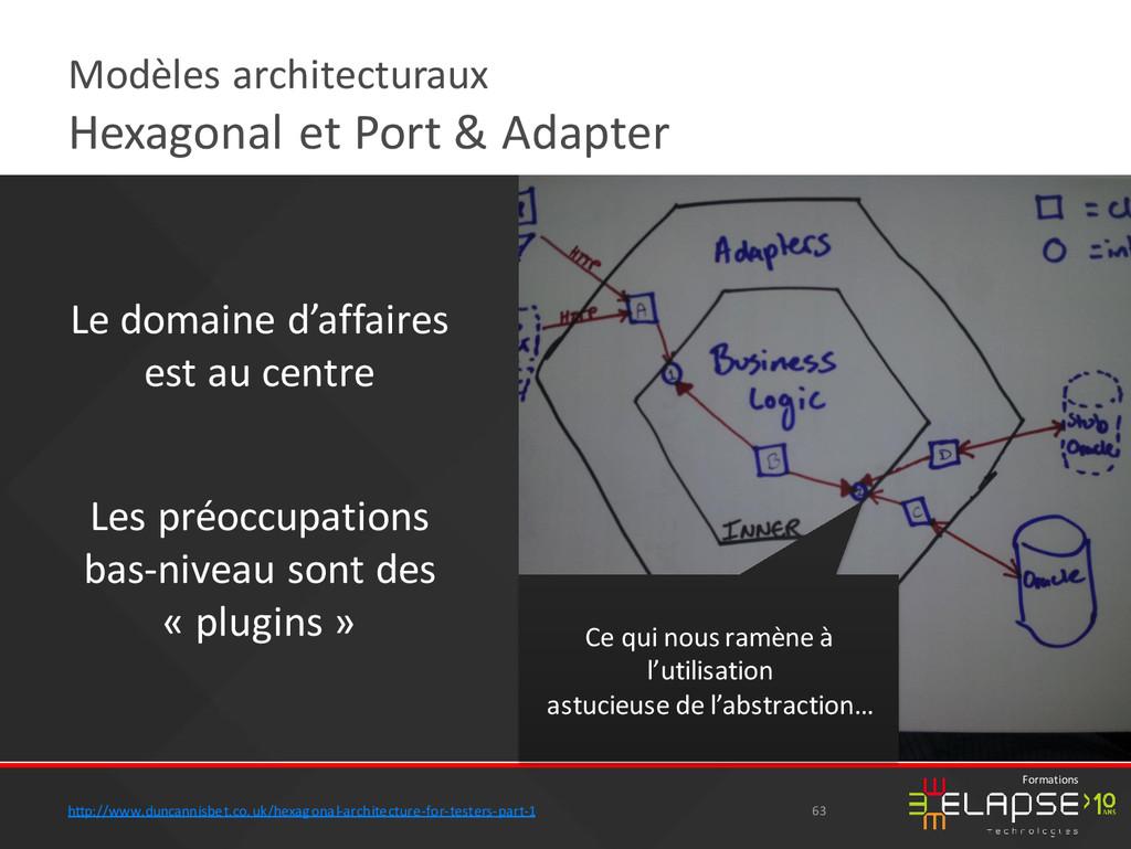 © 2015 Elapse Technologies Formations Modèles a...