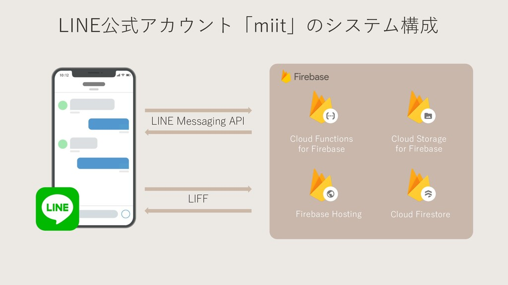 LINE Messaging API Cloud Functions for Firebase...