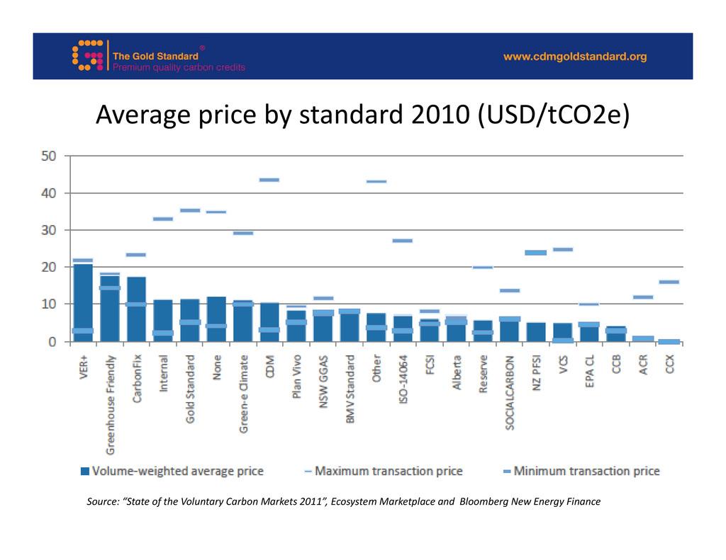 ( / ) Average price by standard 2010 (USD/tCO2e...