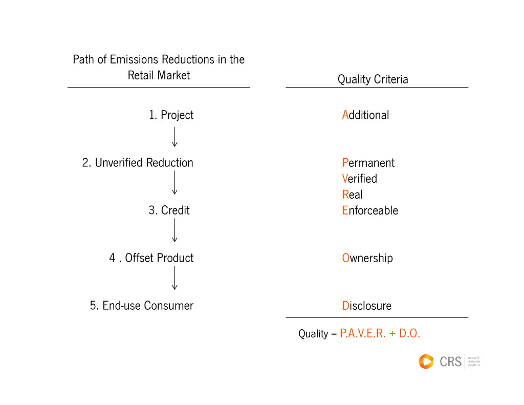 Path of Emissions Reductions in the Retail Mark...