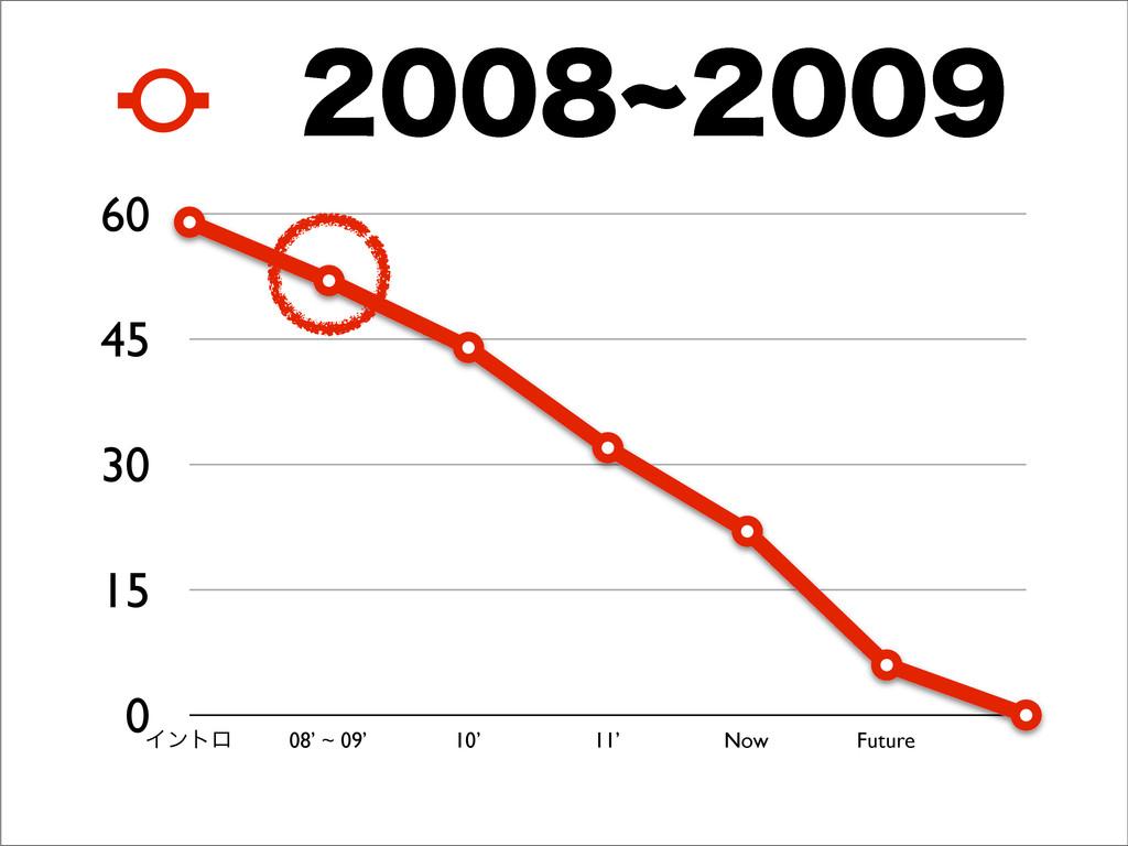 0 15 30 45 60 Πϯτϩ 08' ~ 09' 10' 11' Now Future...