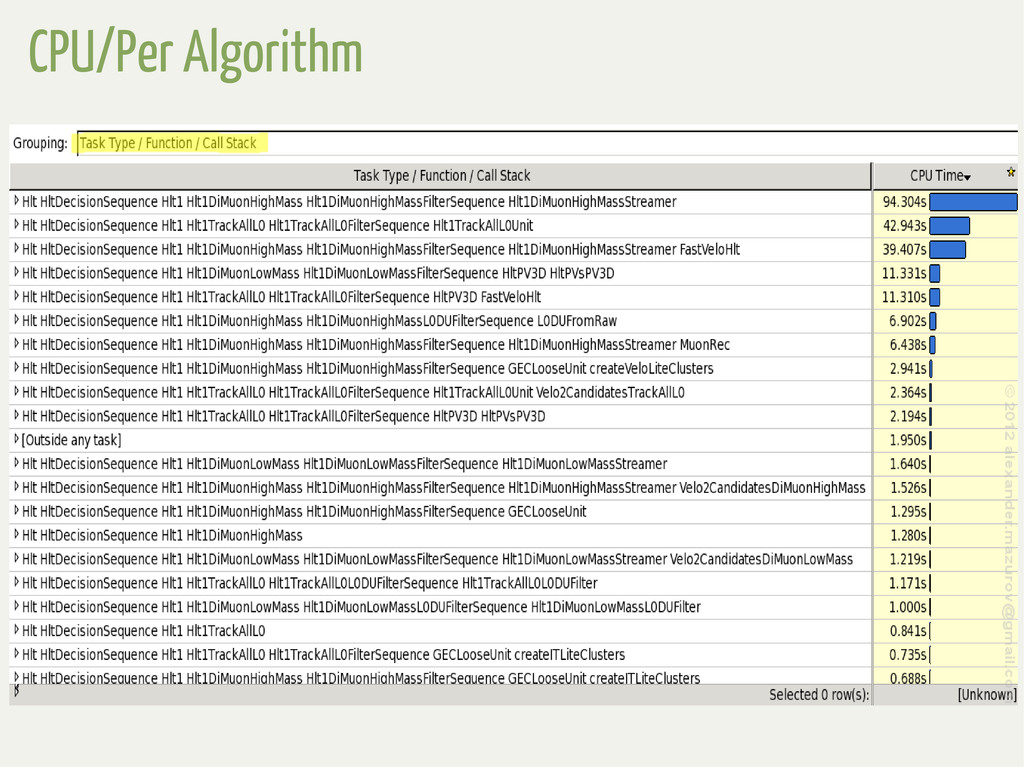 CPU/Per Algorithm