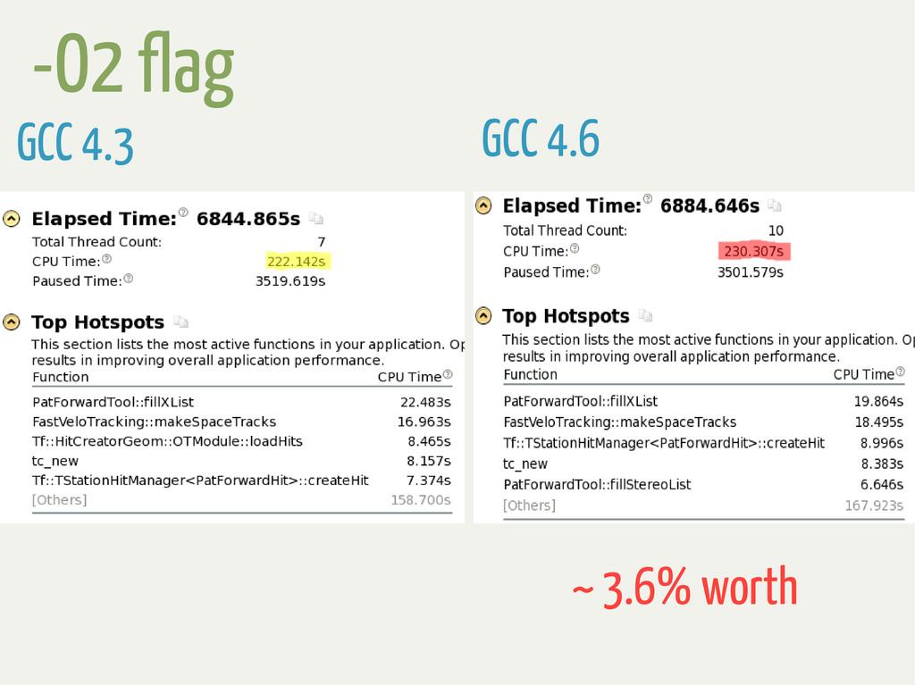 GCC 4.3 GCC 4.6 -O2 flag ~ 3.6% worth