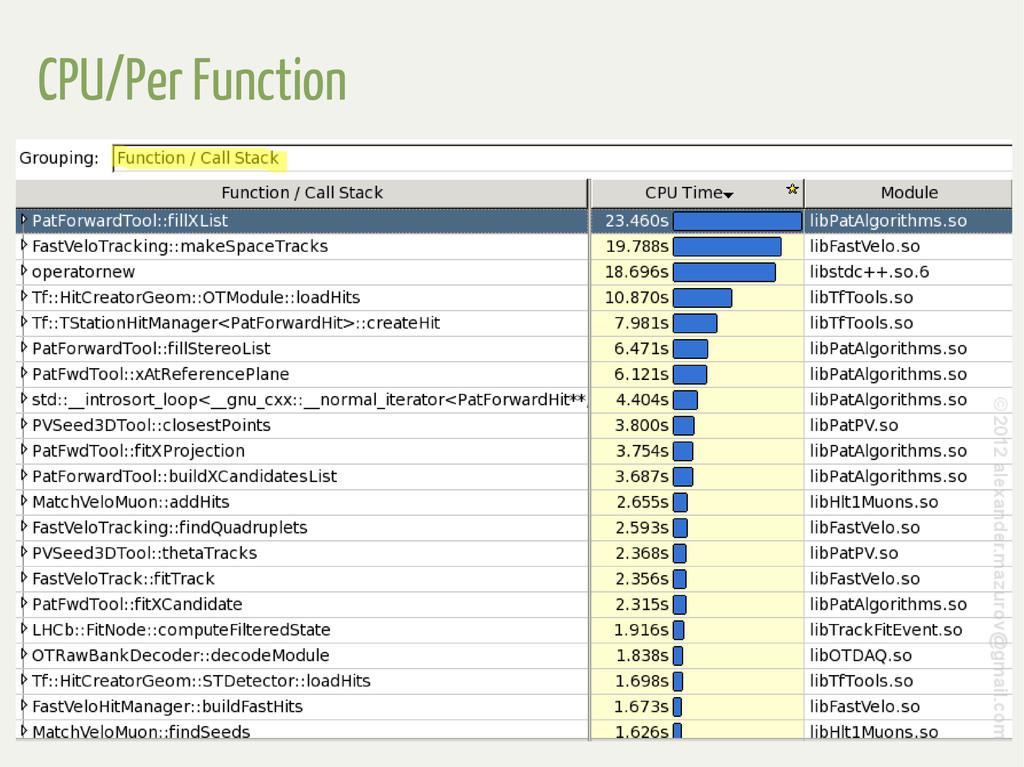 CPU/Per Function
