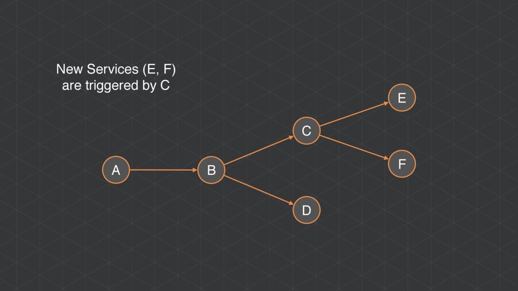 A B C D E F New Services (E, F) are triggered b...