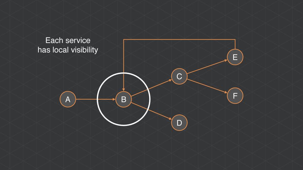 A B C D E F Each service has local visibility